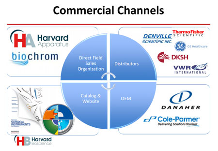 Commercial-Channels-Graphic_sm